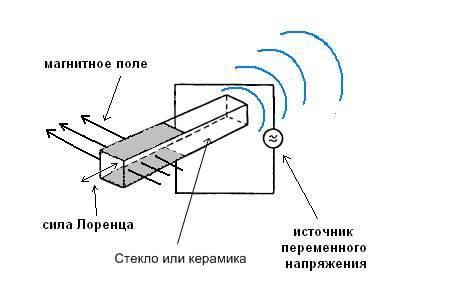 Генератор электрического тока своими руками фото 234